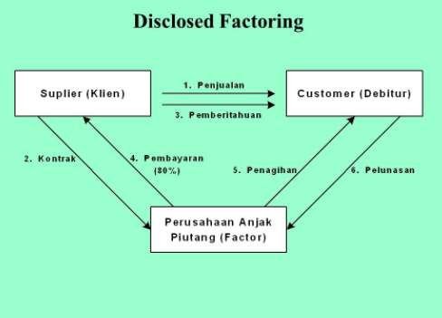 Mekanisme Disclosed Factoring
